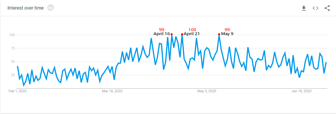 Google Trends from February to July 2020 for Teen Patti in India
